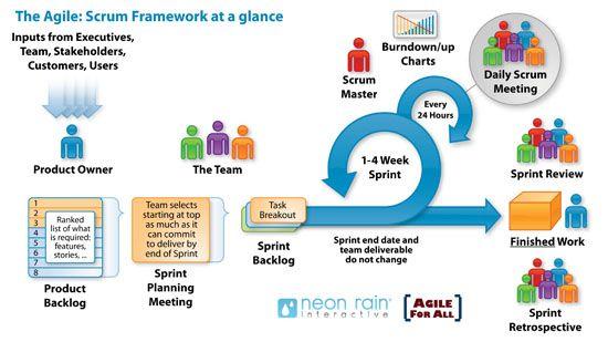 Scrum Framework At A Glance  Agile