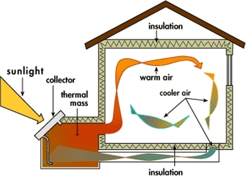 Thermosiphon Passive Solar Design Passive Solar Heating Eco House Design