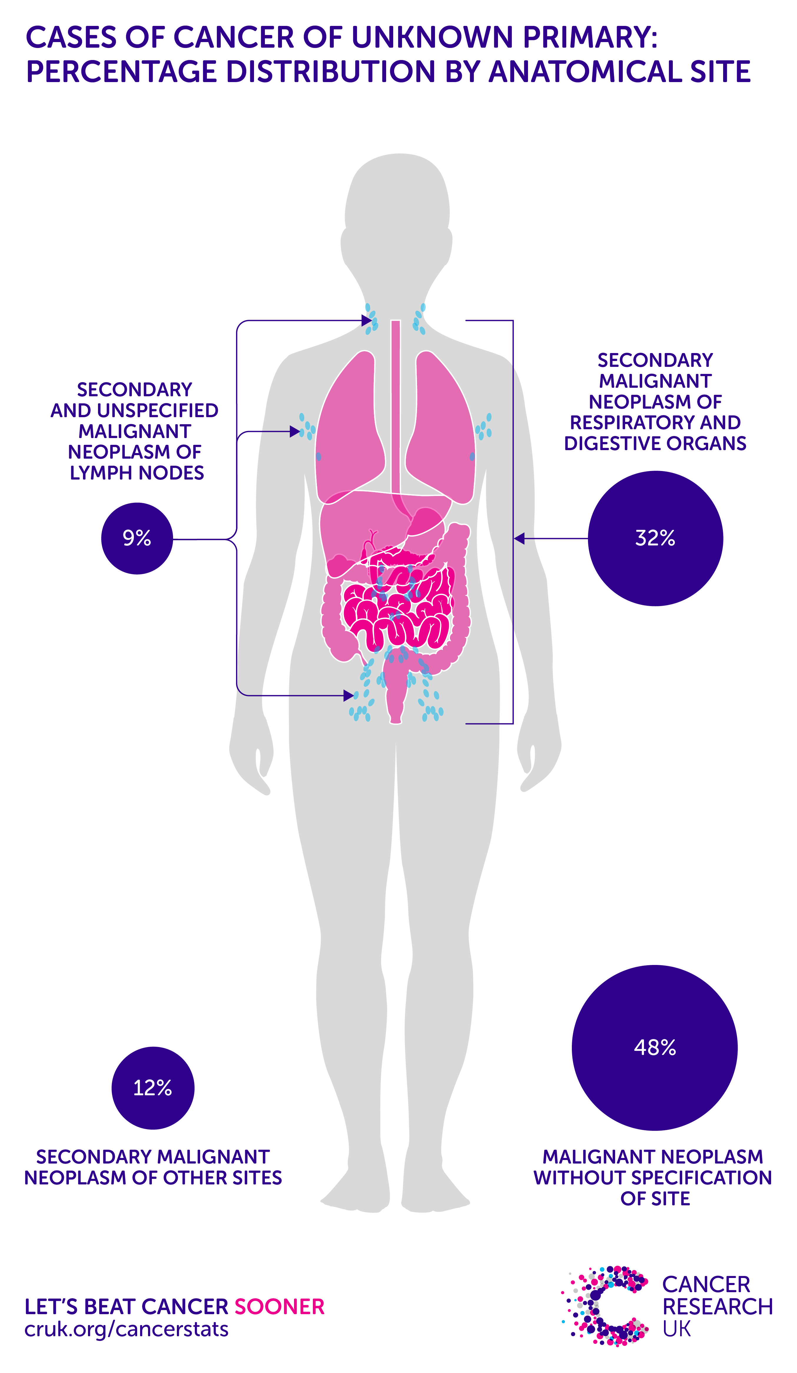 Cancer herbal treatment statistics - Cancer Of Unknown Primary Incidence Statistics Cancer Research Uk