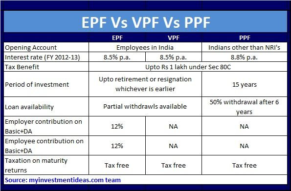 Epf Vs Vpf Vs Ppf Which Is Better Investment In India Best