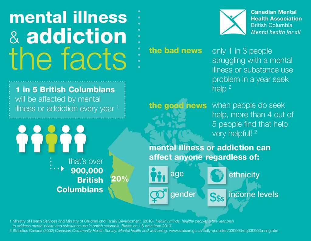 Great infographic from Canadian Mental Health Association BC