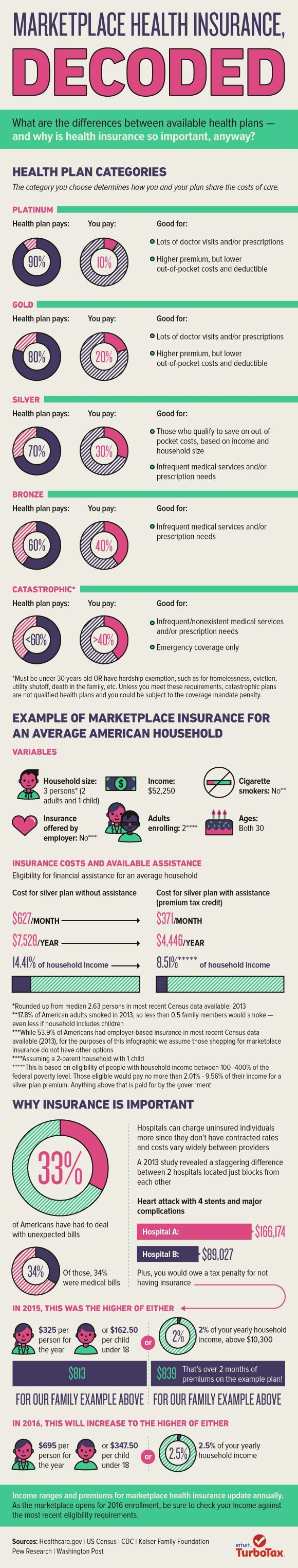 Marketplace Health Insurance Decrypted Infographic Health