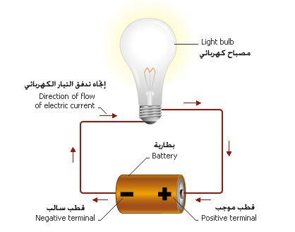 إتحاف النجباء بشرح أسس الكهرباء شرح الكهربية والمغناطيسية Luxury Bathroom Master Baths Bulb Light Bulb