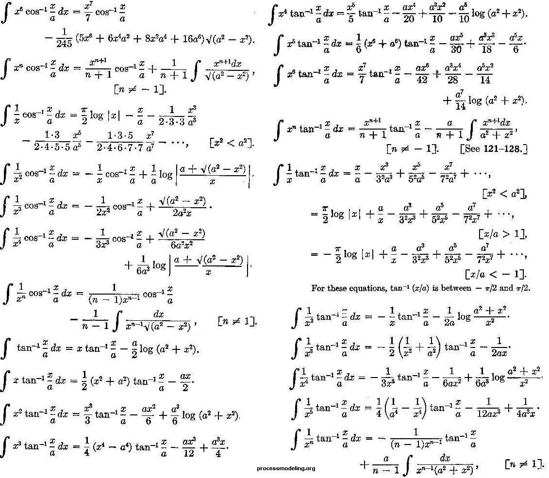 Integrals Of Inverse Trigonometric Functions