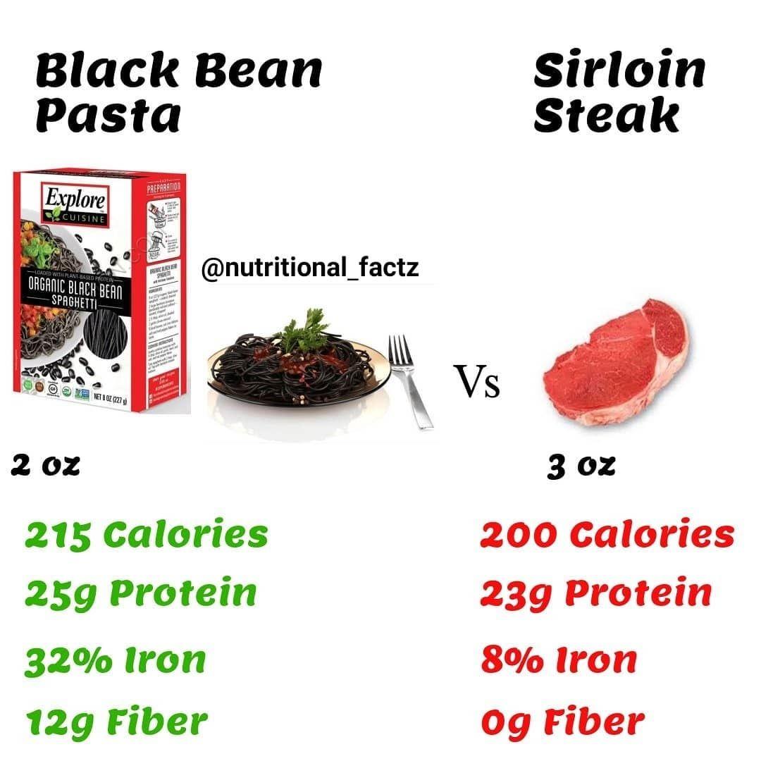 Follow Us @nutritional_factz🔹🔹 At 180 calories per serve ...