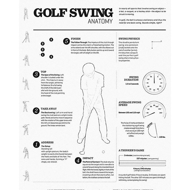 The #masters is here!! Learn about how a #swing affects your ...