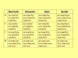 Bildergebnis f r nominativ genitiv dativ akkusativ tabelle deutsch pinterest genitiv for Genitiv deutsch lernen