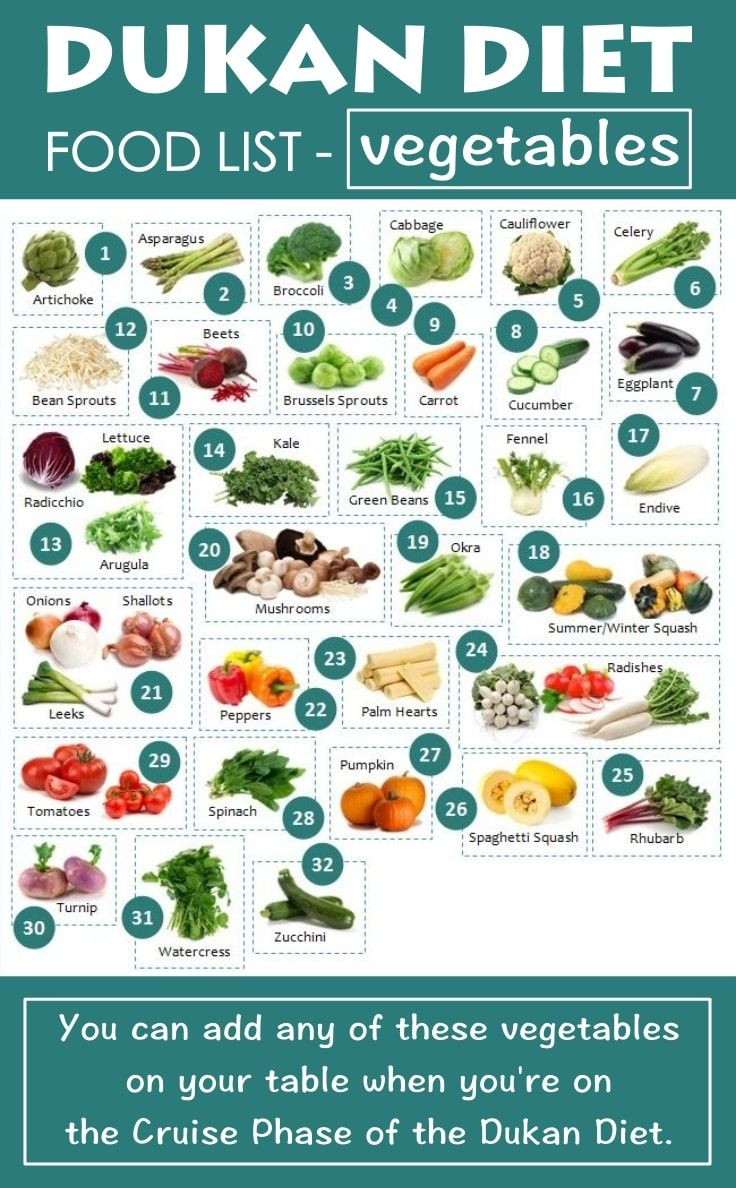 the complete dukan diet food list for all phases | must have paleo