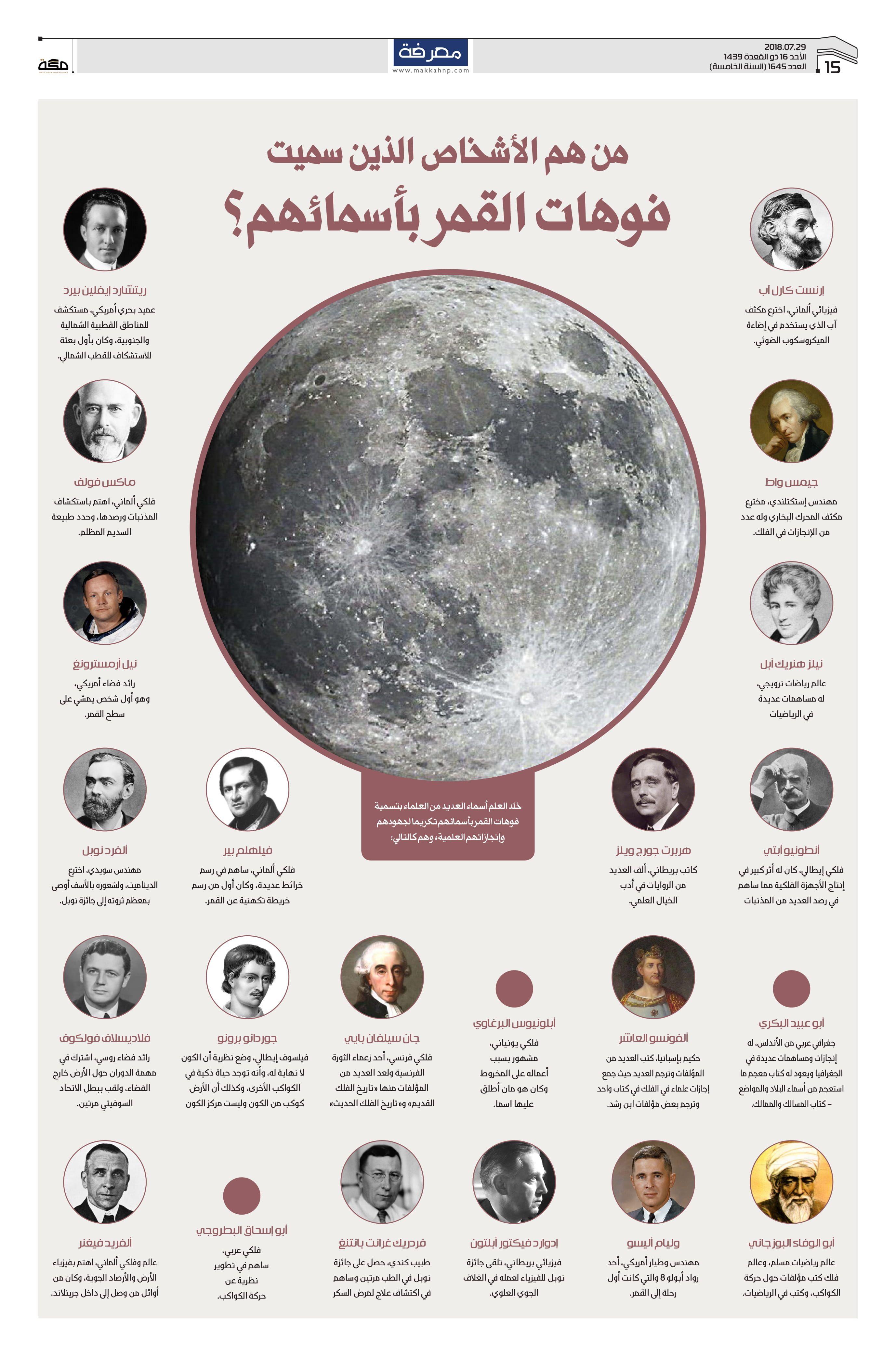 من هم الأشخاص الذين سميت فوهات القمر بأسمائهم صحيفة مكة انفوجرافيك معلومات Infographic Celestial Bodies Poster
