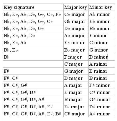 Major and Minor Scales Piano Major Minor music Pinterest - piano notes chart
