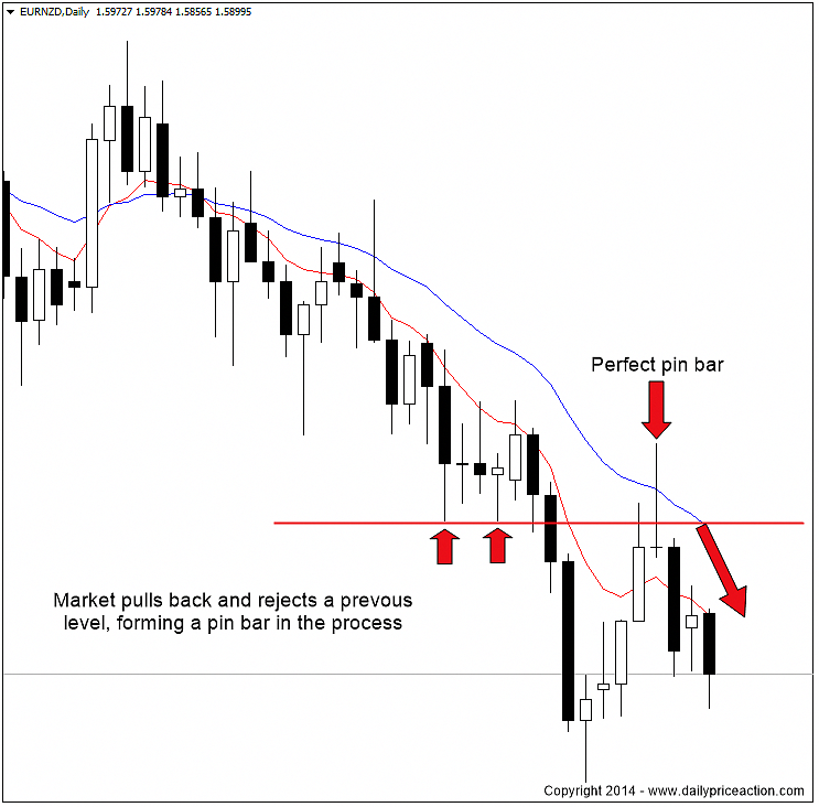A good Forex trading strategy is your edge when trading