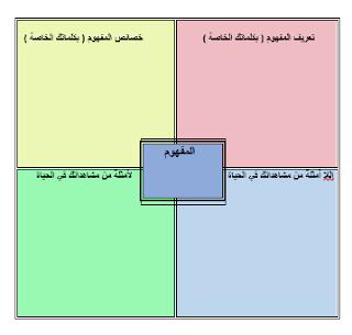 إستراتيجية نموذج فراير Blog Blog Posts Bathroom Scale