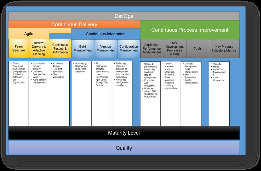 devops maturity model agile culture compliance ile ilgili