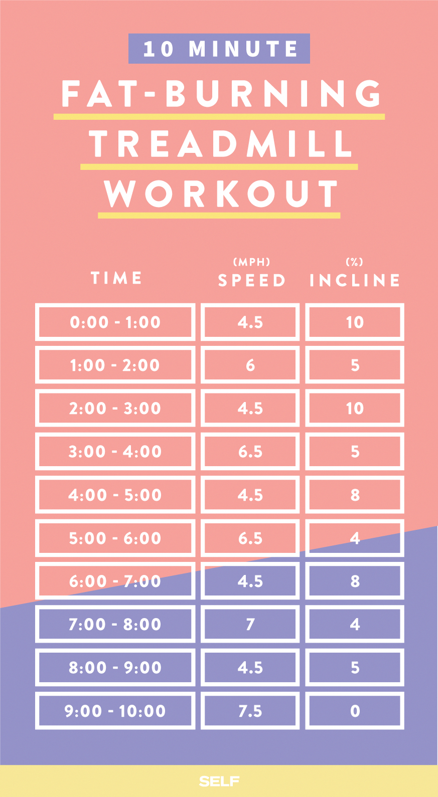 treadmillworkout_fat-burning_pinnable #Fitness