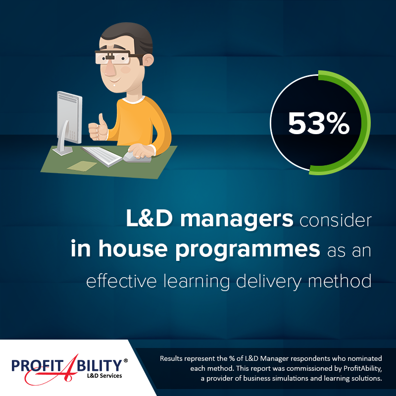 57% or Learning & Development managers consider in house programmes as an effective learning delivery method