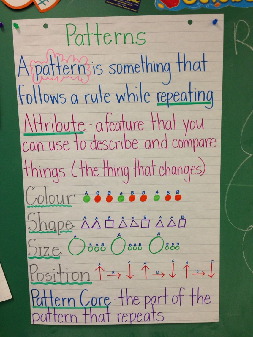Pattern Anchor Chart Grade 3 Math Patterns Pattern Worksheets