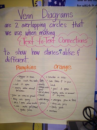 Venn diagrams are a great source for esol students lep venn diagrams are a great source for esol students lep students teaching mathteaching ideaskindergarten ccuart Image collections