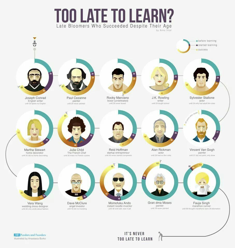 Too Late to Learn