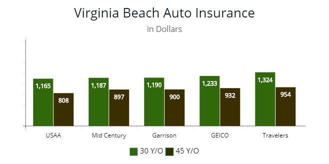 Cheapest Car Insurance In Virginia By Price Autoinsuresavings