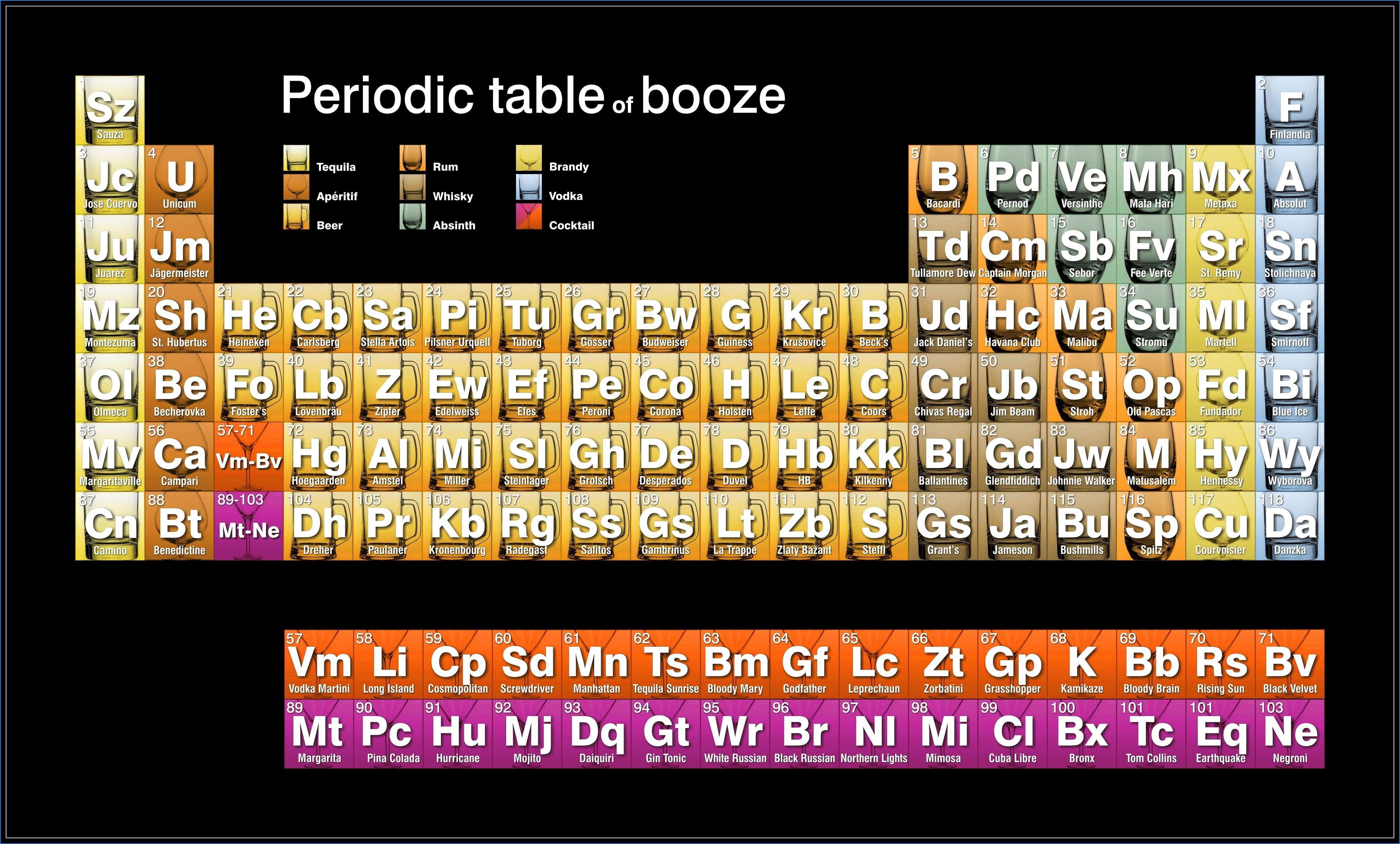 New Periodic Table Of Alcohol Poster Tablepriodic Table