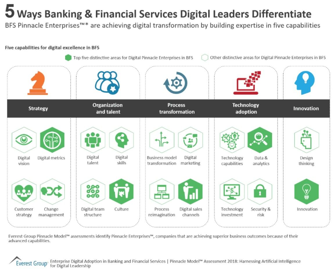 finserv fintech DigitalTransformation Banks Digital