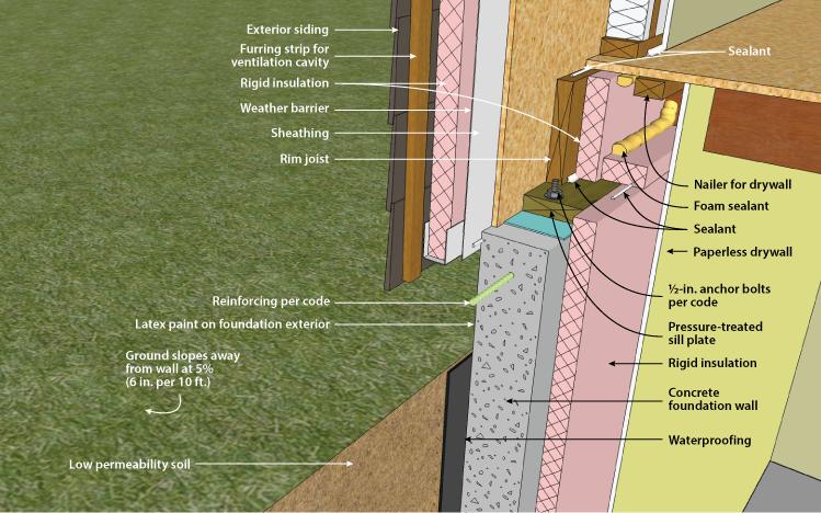 Figure 2 14s Interior Wall Insulation Concrete Basement Walls Building Foundation