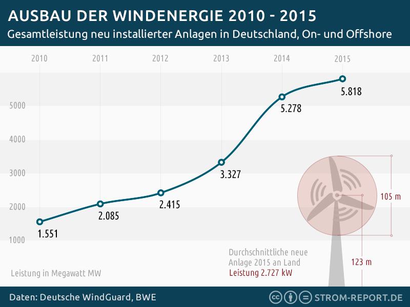 Ausbau der Windenergie 2010 - 2015 - http://strom-report.de/download ...