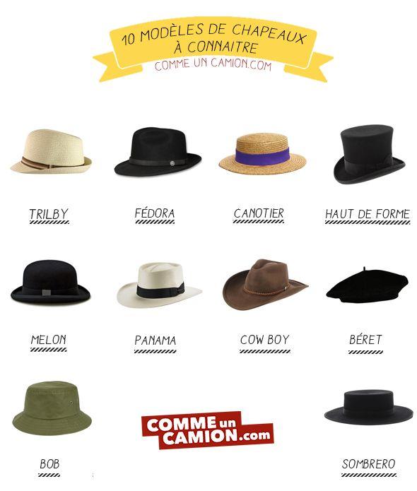 choisissez le dégagement achat spécial gamme complète de spécifications 10 styles de chapeaux à connaître | V | Chapeau, Chapeau ...