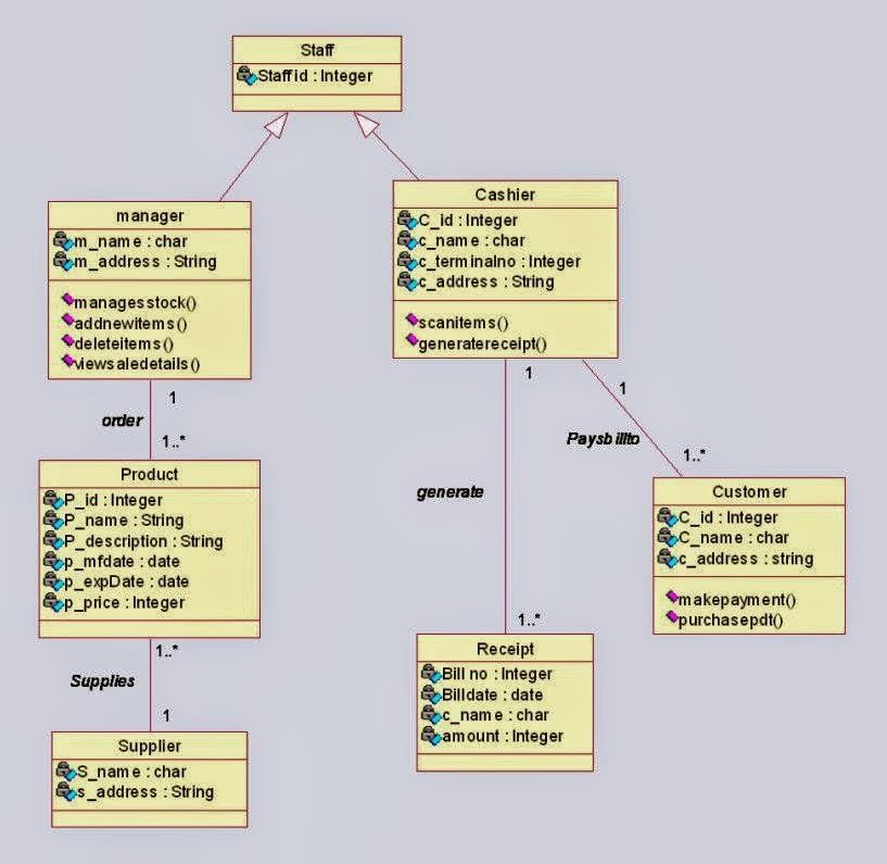 Class diagram for online shopping system ituml pinterest class diagram for online shopping system ccuart