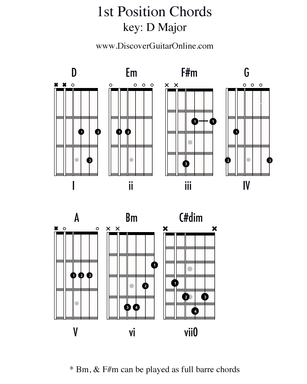 Chords in 1st position: KEY OF D | Discover Guitar Online, Learn to ...