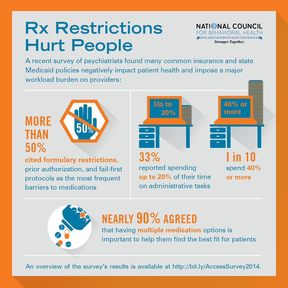 Medication Restrictions Significantly Affect Mental Health Treatment Outcomes -- WASHINGTON, Nov. 6, 2014 /PRNewswire-USNewswire/ --