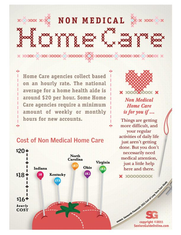 Home Health Care: What is The Average Cost of Non Medical | In-Home ...