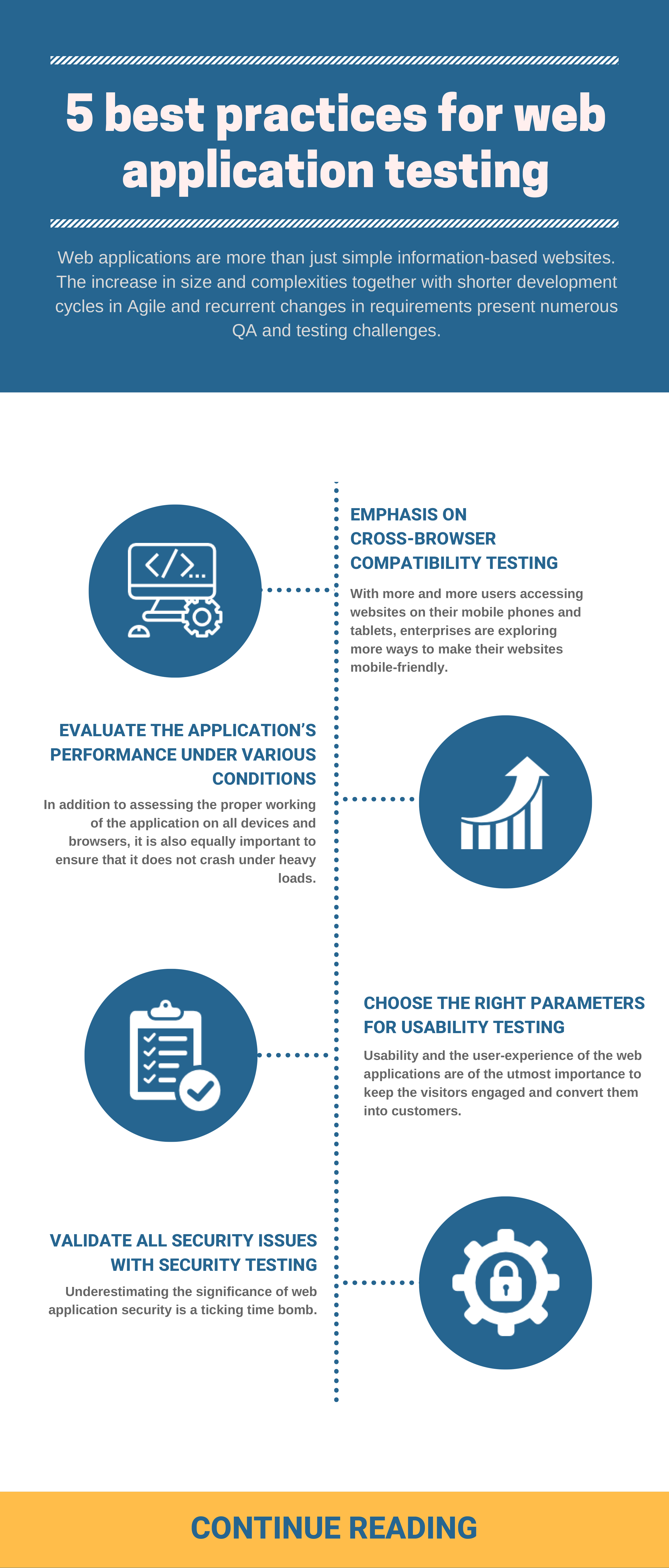 Blog - 5 best practices for web application testing | QA