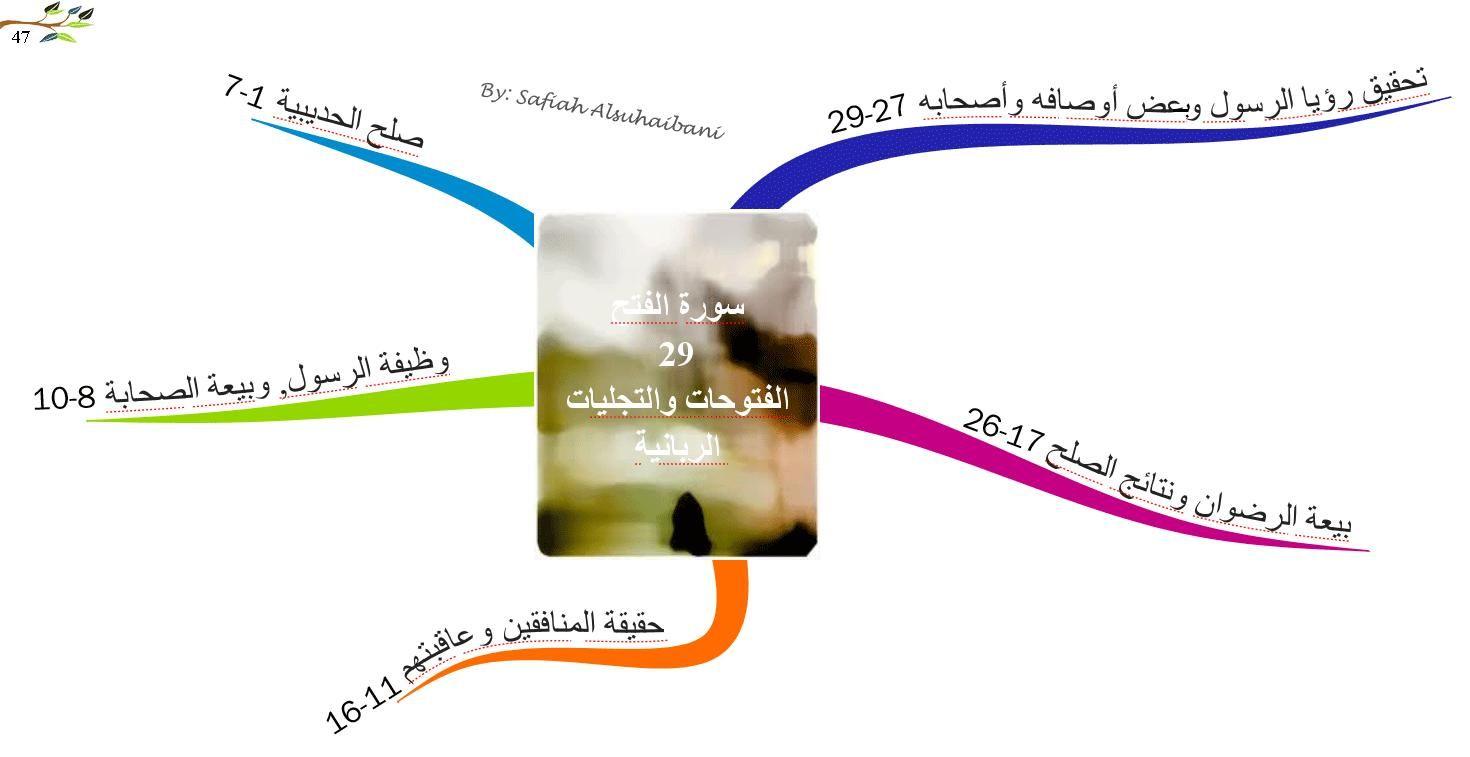 الخرائط الذهنية لسور القرآن الكريم سورة الفتح Mind Map Quran I Am Awesome