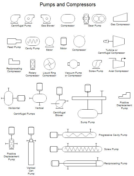 Pumps And Compressors Symbols Pinterest