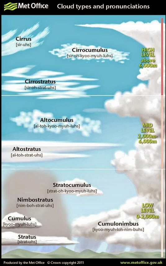 Cloud Types And Pronunciations Weather Science Cloud Type Earth And Space Science