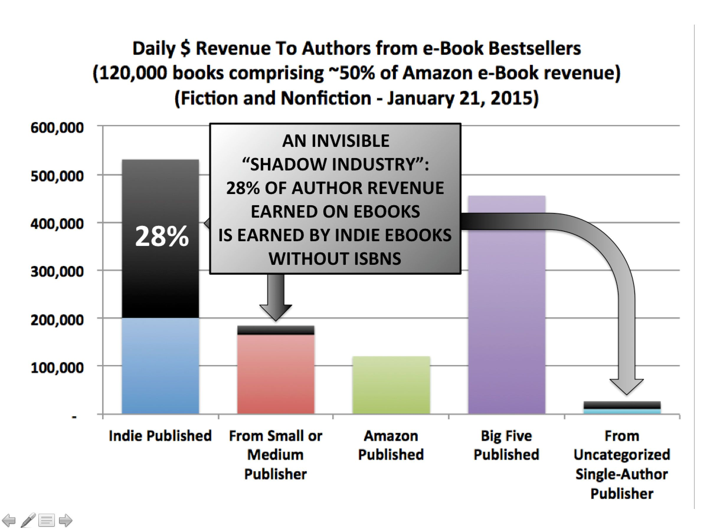 Author Earnings Stats Articles