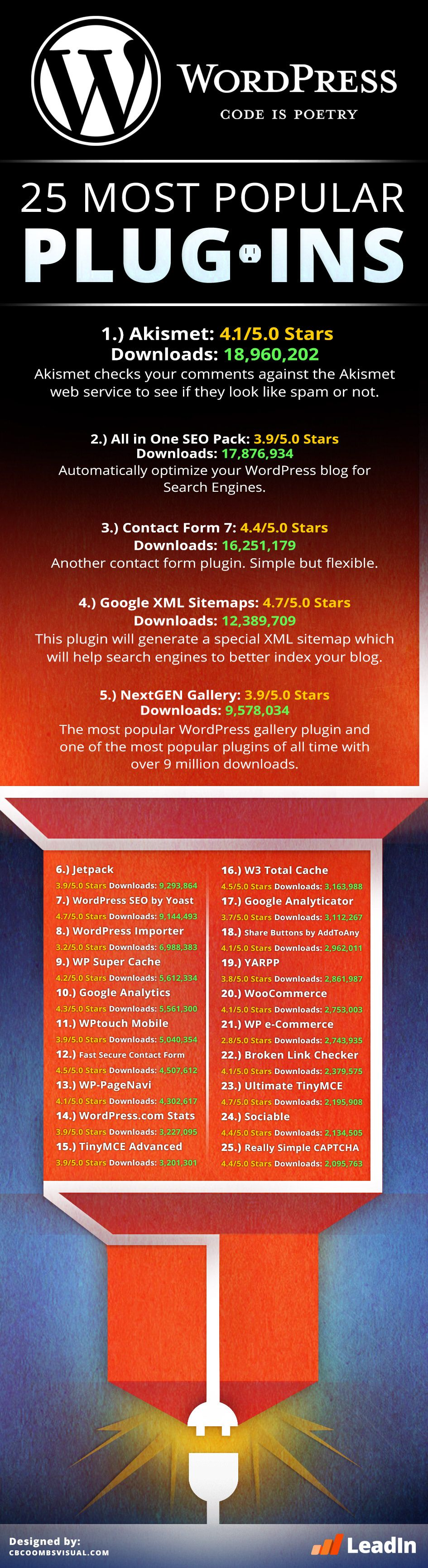 [INFOGRAPHIC] The Top 25 WordPress Plugins: Akismet; All in One website positioning; Contact Make 7;…