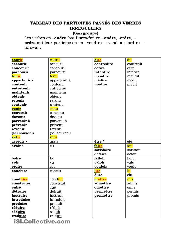 Tableau Des Participes Passes Irreguliers Participe Passe Tableau Conjugaison Fiches Pedagogiques