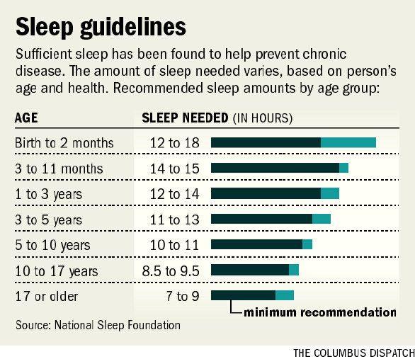 sleeping hours chart - Honghankk