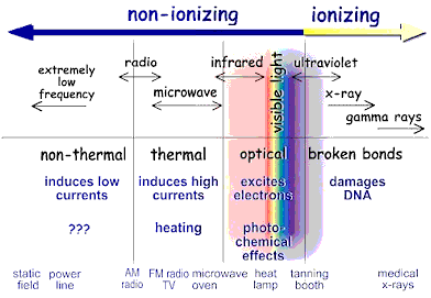 Ionizing radiation wikipedia the free encyclopedia ionizing radiation wikipedia the free encyclopedia ccuart Images