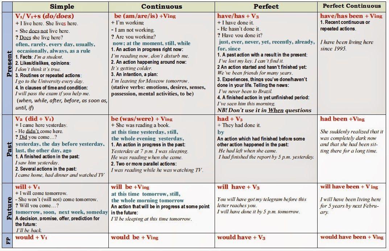 English Grammar Chart Pdf Ora Exacta Co Verb Tenses Verb Tenses Exercises Tenses Chart