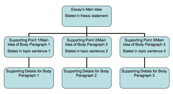 The Thesis Statement In A Research Essay Should  Essay In English For Students also English Essay Writing Help This Image Shows How Developing Paragraphs Sit Beneath And  High School Entrance Essay