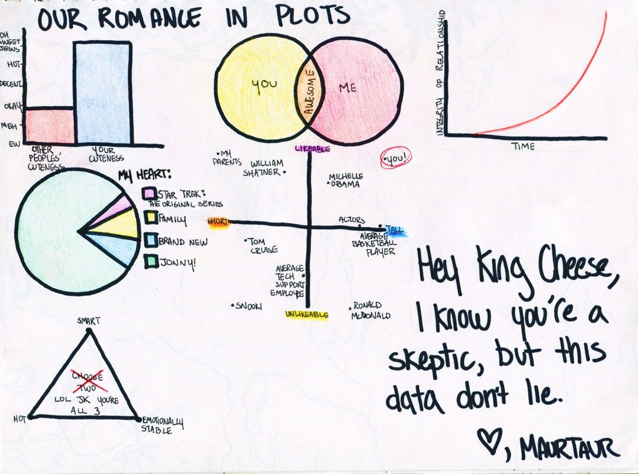 Our Romance In Plots A Cute Infographic Love Letter Made
