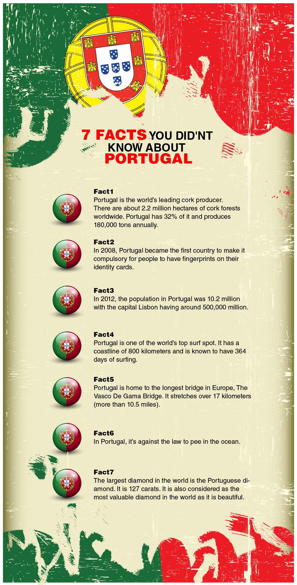 Infographic 7 Facts You Didn T Know About Portugal Infographics
