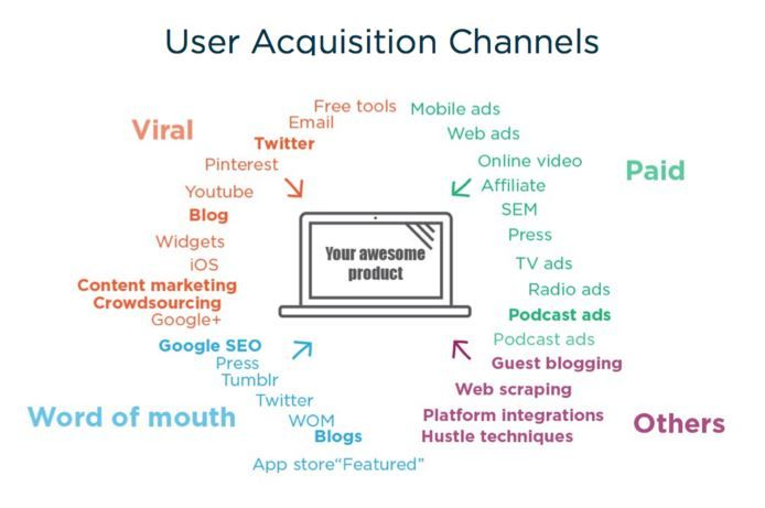 Growth Tribe's Growth Hacking BlogBRASS: The Only Customer Acquisition Method You Need!