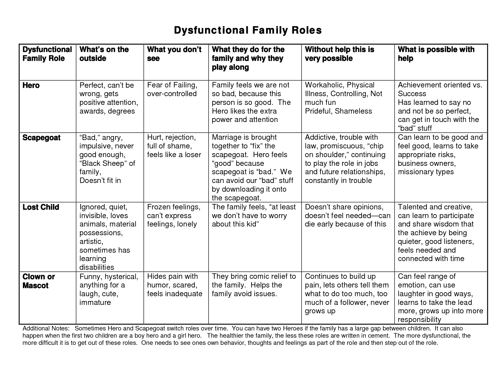 Family Therapy Worksheets Dysfunctional x3cb x3efamily x3cb x3e – Family Roles in Addiction Worksheets