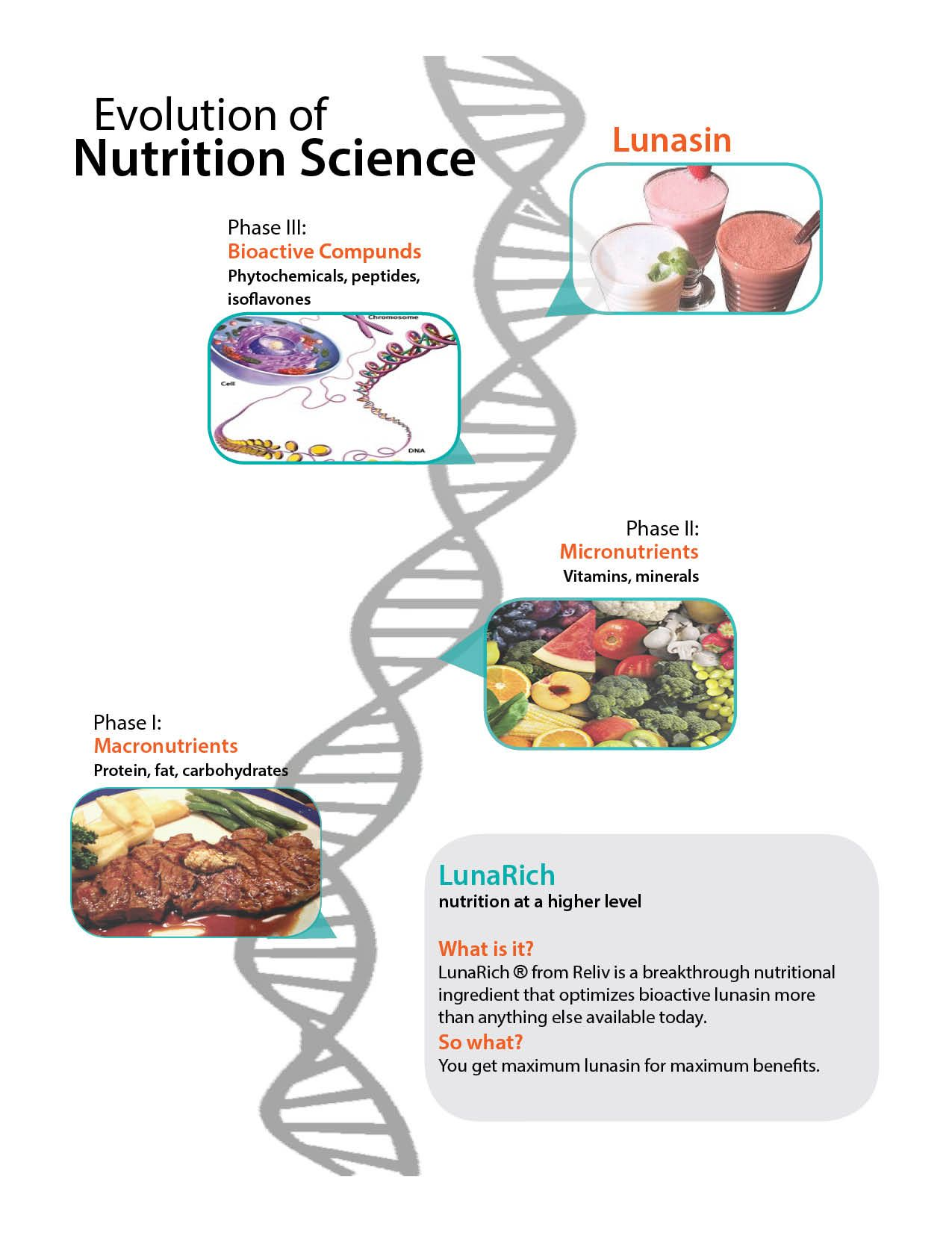 The Evolution Of Nutrition Science Including Lunasin Reliv S Lunarich Product Nutrition Science Reliv Nutrition