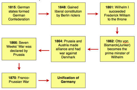 the process of german unification The unification of germany 1864-1871 this document was written by stephen tongei am most grateful to have his kind permission to include it on the web site.