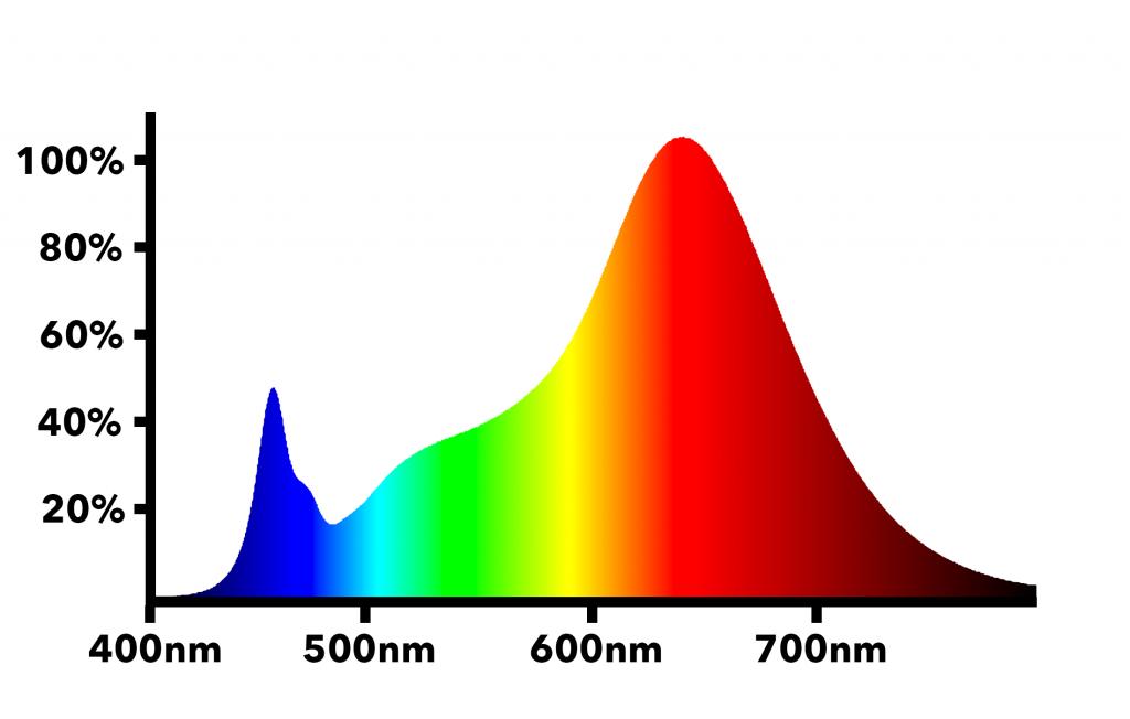 Electric Sky 180 V2 » Wideband LED Grow Light – The Green